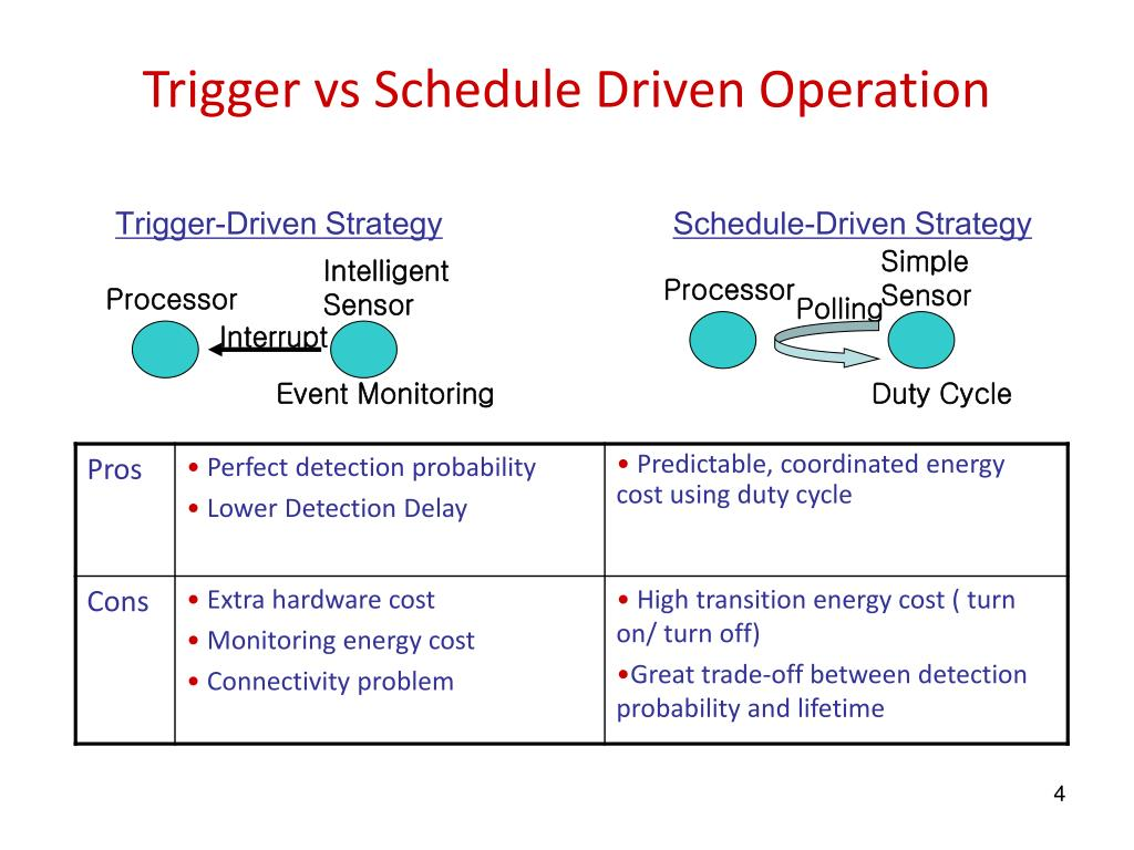 Trigger-Driven Strategy