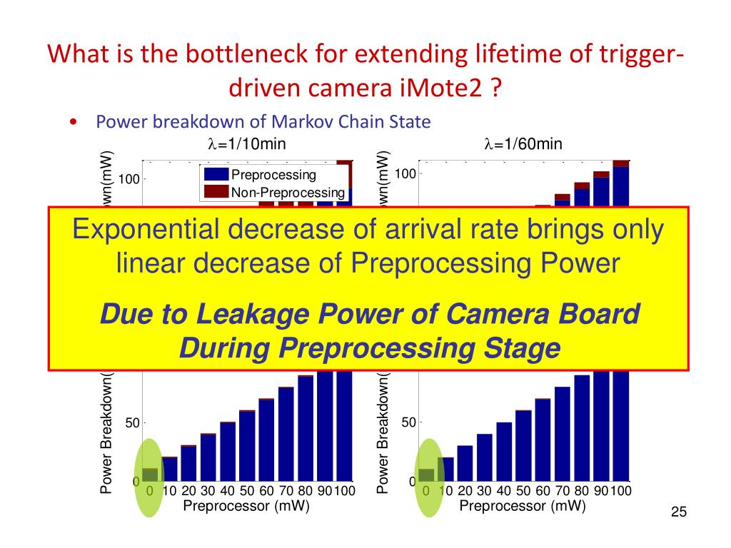What is the bottleneck for extending lifetime of trigger-driven camera iMote2 ?