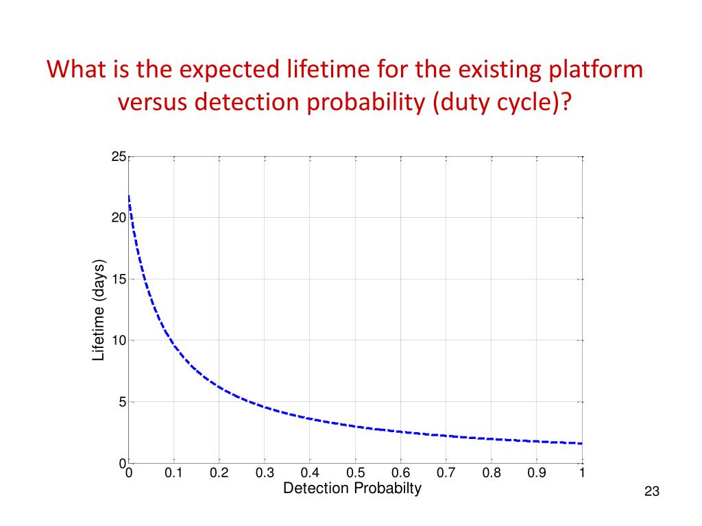 What is the expected lifetime for the existing platform versus detection probability (duty cycle)?