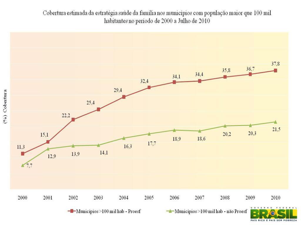 Evolução do Percentual de Cobertura Populacional das ESF