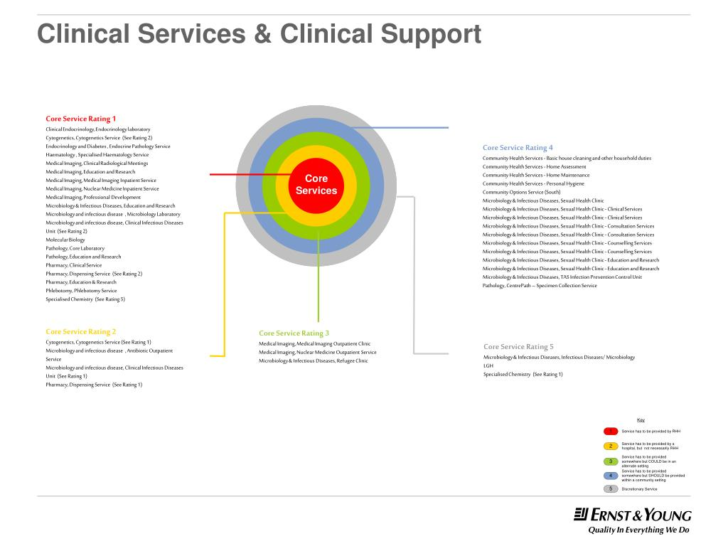 Clinical Services & Clinical Support