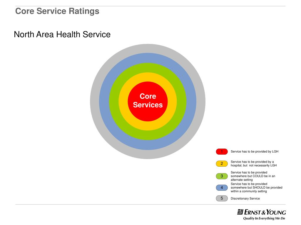 Core Service Ratings