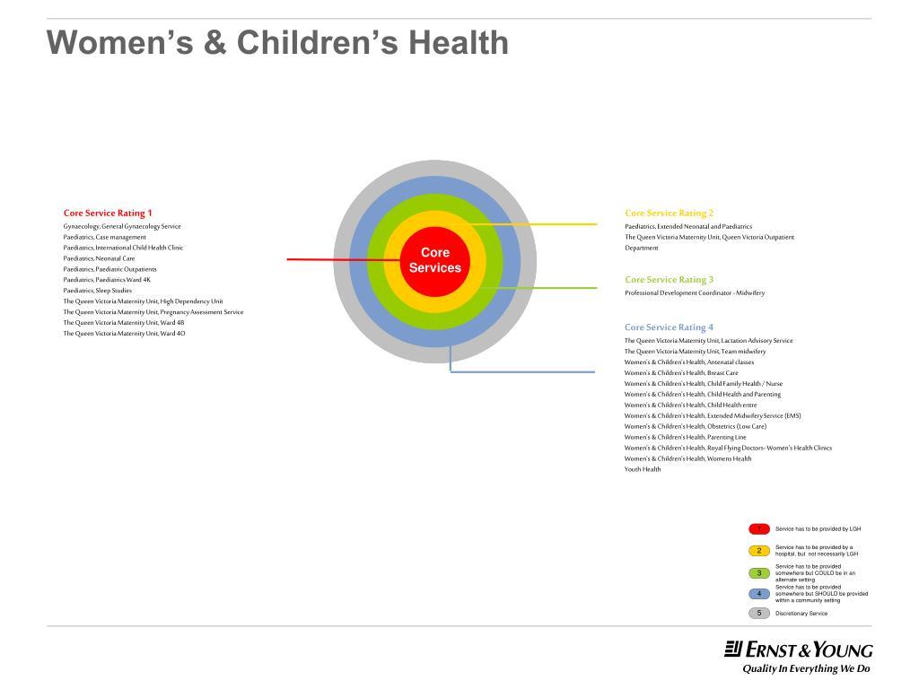 Women's & Children's Health