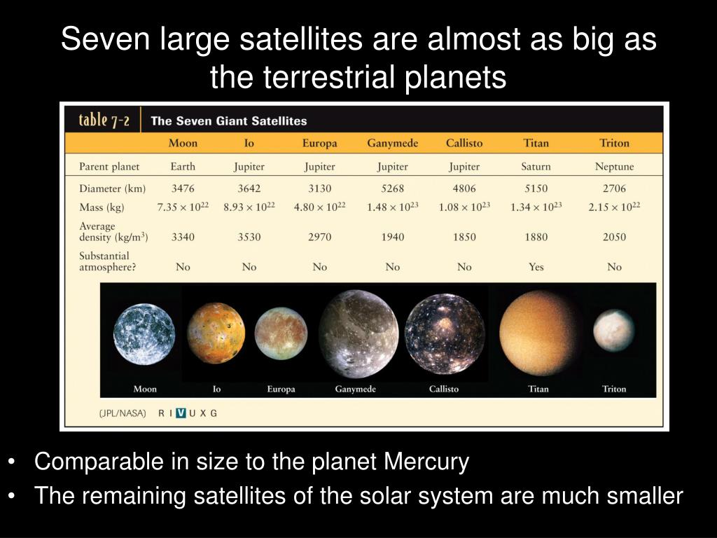 Seven large satellites are almost as big as