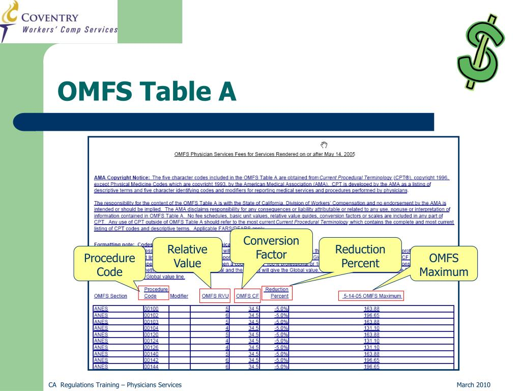 OMFS Table A