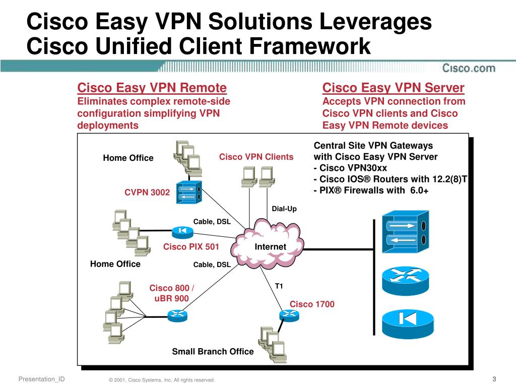 PPT - Cisco Easy VPN Solutions Applications and Implementation with