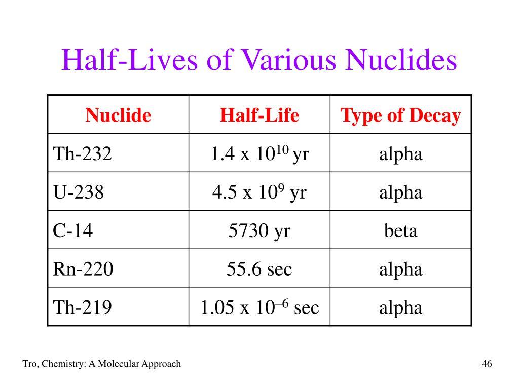 Half-Lives of Various Nuclides