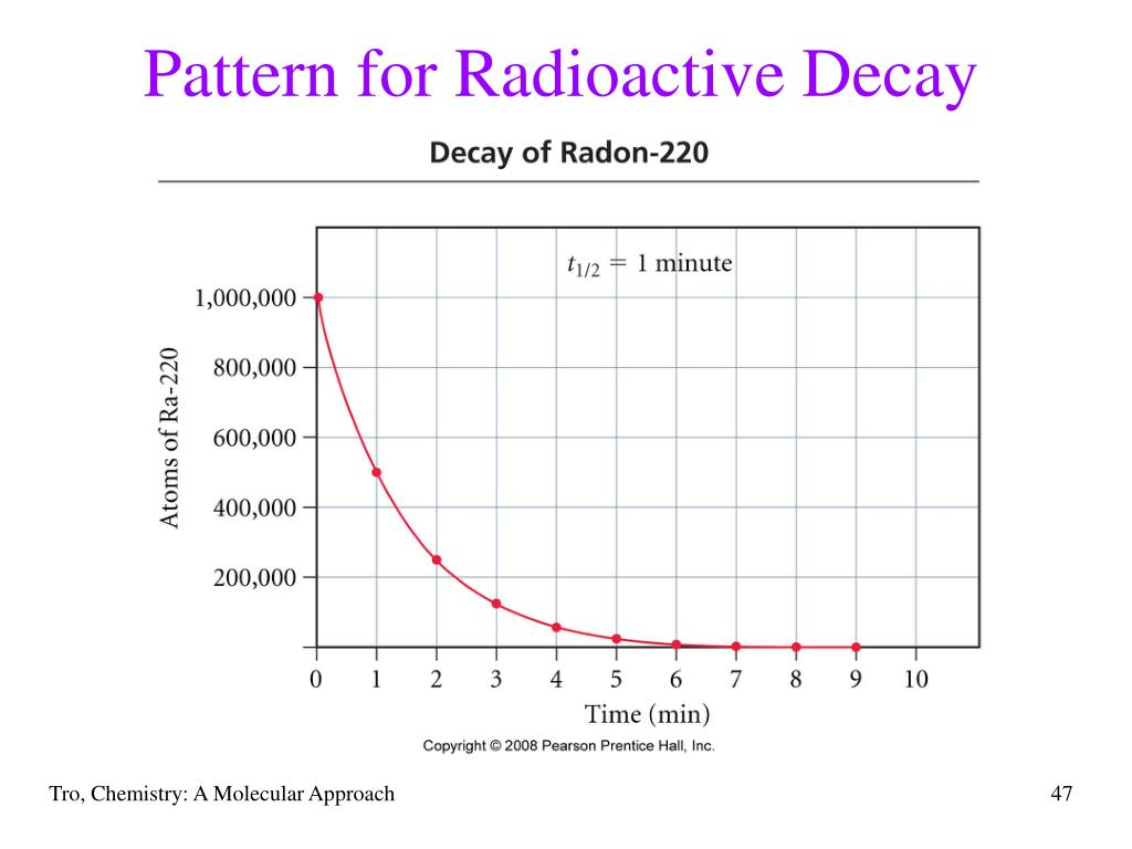 Pattern for Radioactive Decay