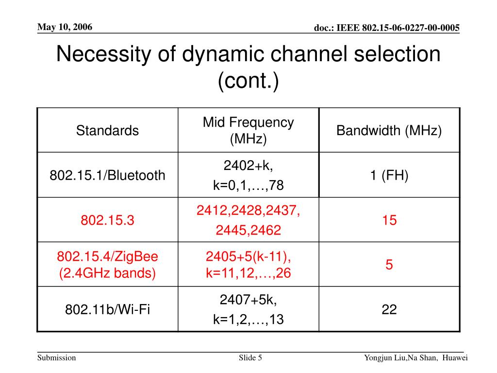 Necessity of dynamic channel selection (cont.)