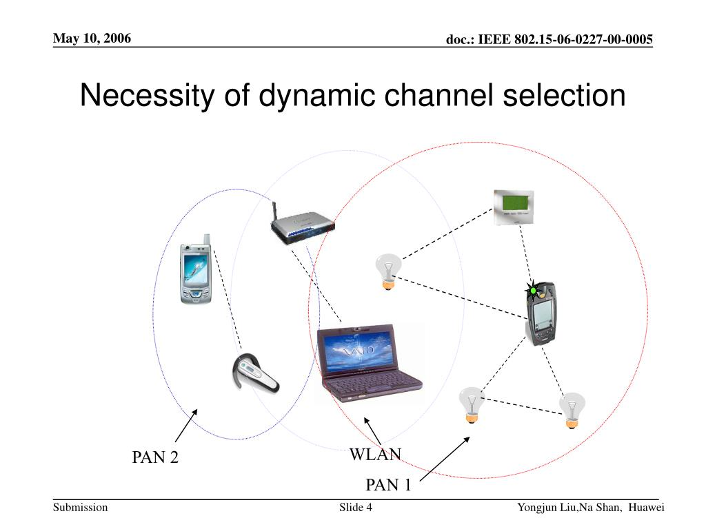 Necessity of dynamic channel selection