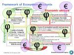 framework of ecosystem accounts1
