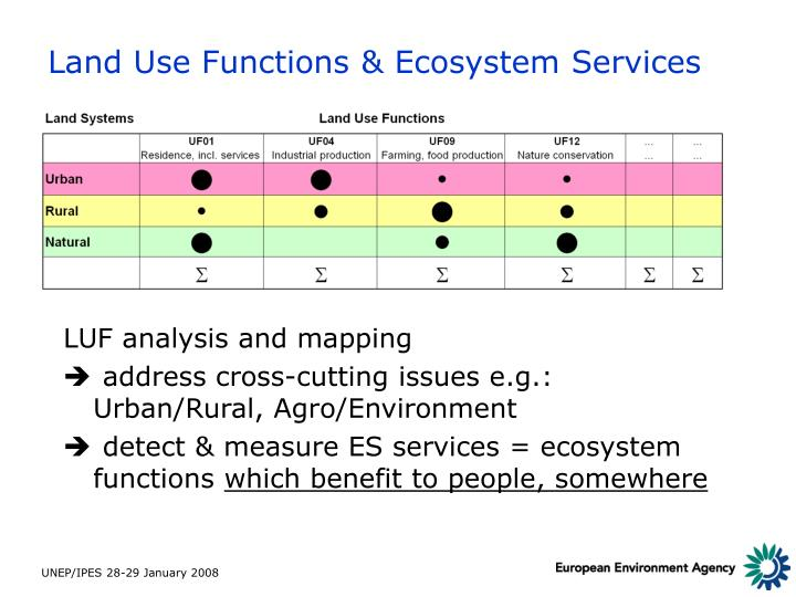 Land Use Functions