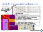 leac from changes to flows of land cover