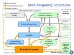 seea integrating ecosystems