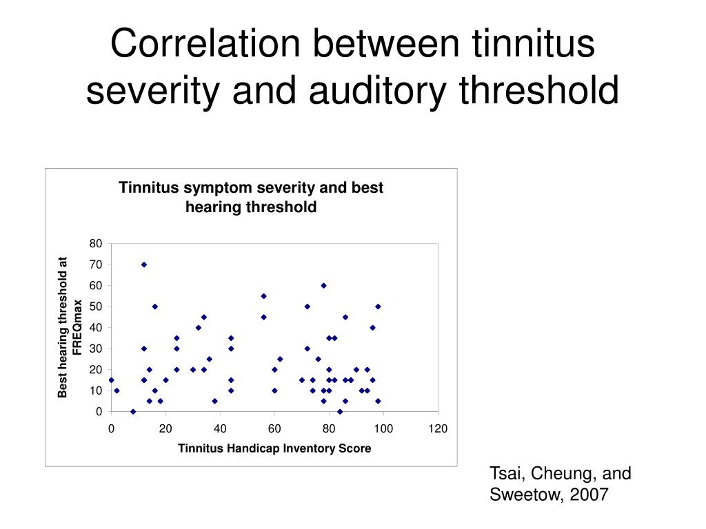 Correlation between tinnitus severity and auditory threshold