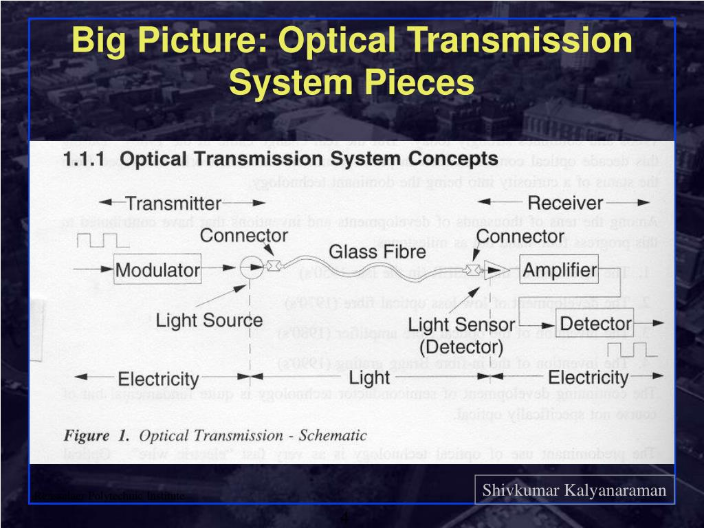 Big Picture: Optical Transmission System Pieces