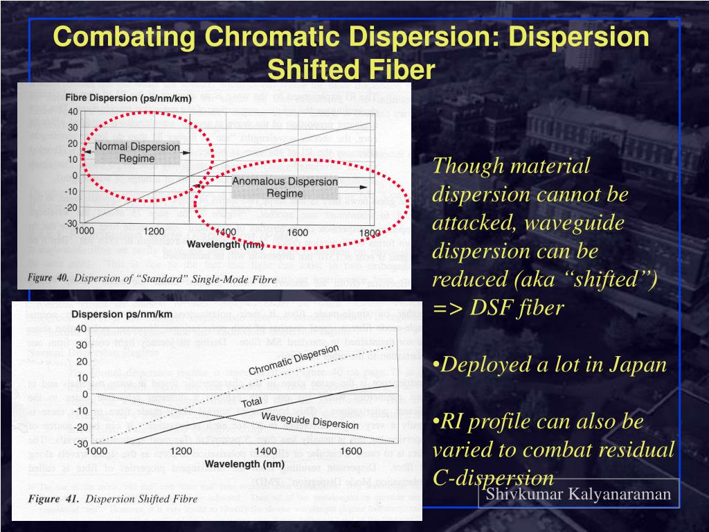 Combating Chromatic Dispersion: Dispersion Shifted Fiber