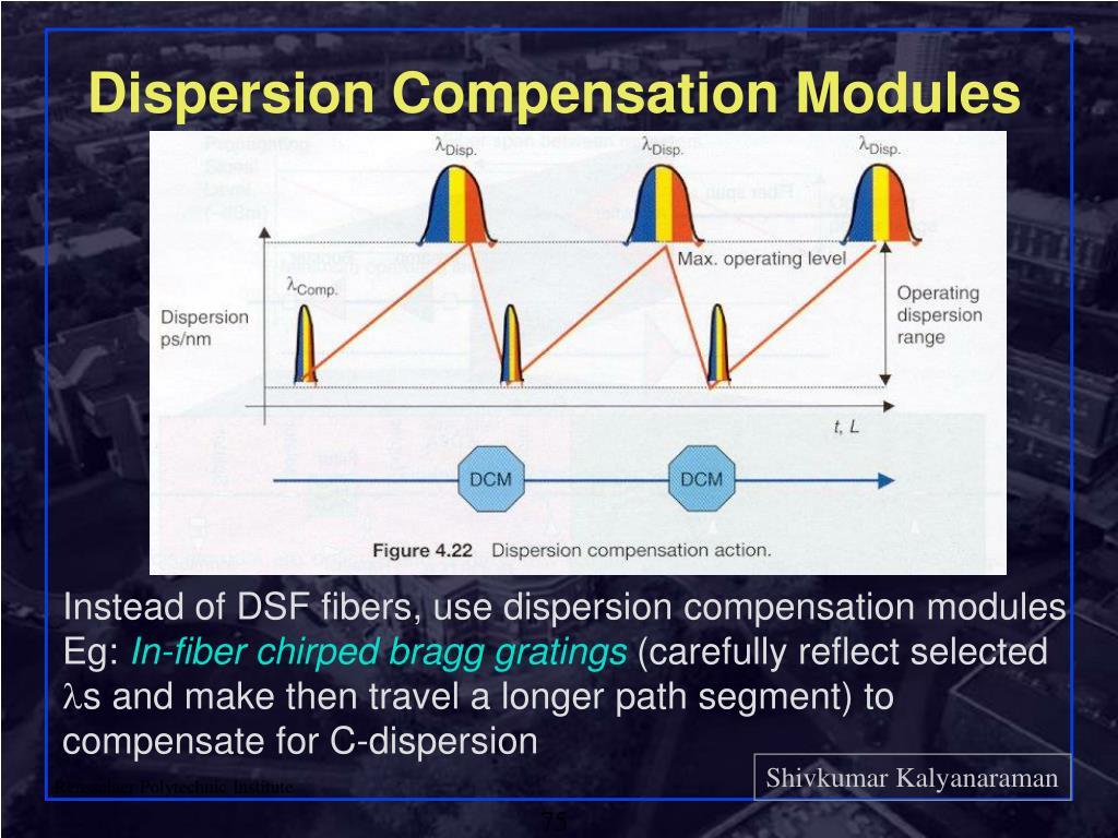 Dispersion Compensation Modules