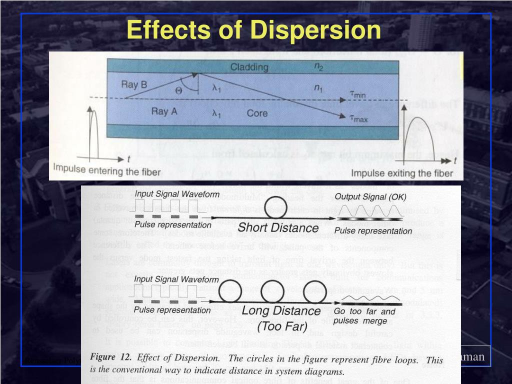Effects of Dispersion