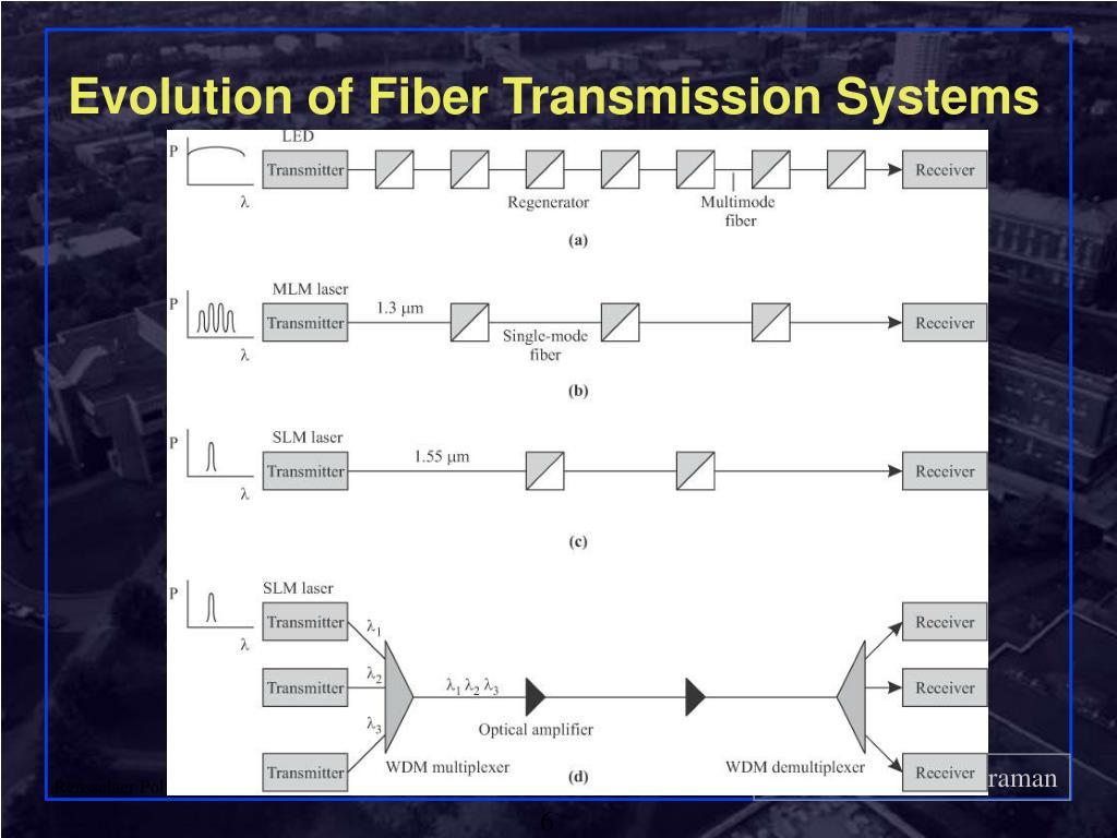 Evolution of Fiber Transmission Systems