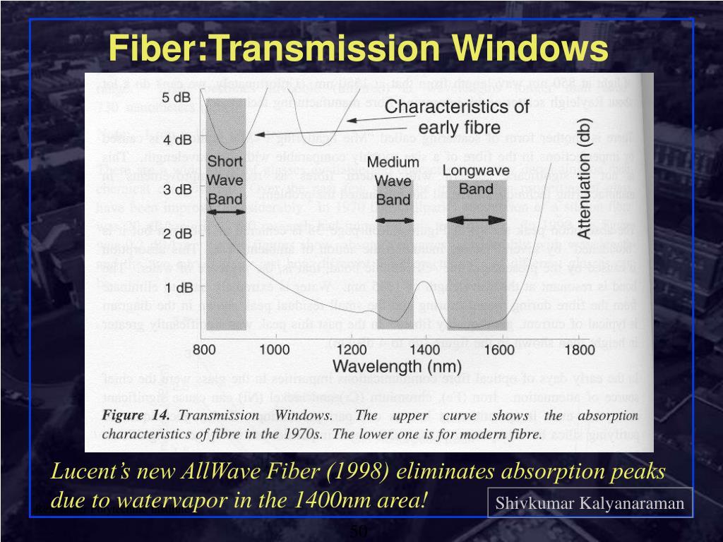 Fiber:Transmission Windows