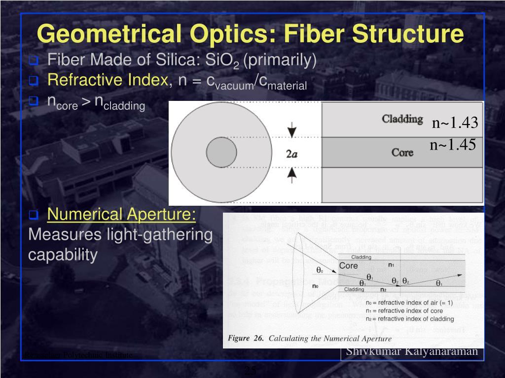 Geometrical Optics: Fiber Structure
