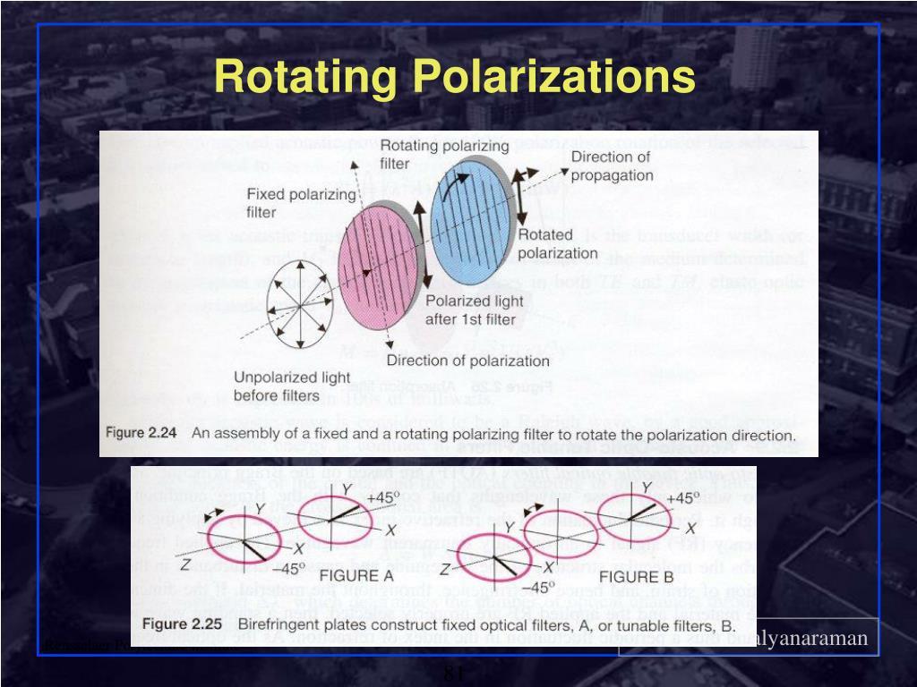 Rotating Polarizations