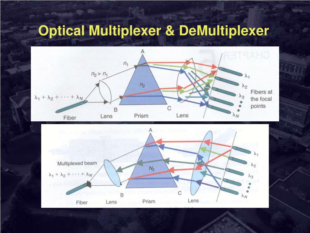 Optical Multiplexer & DeMultiplexer