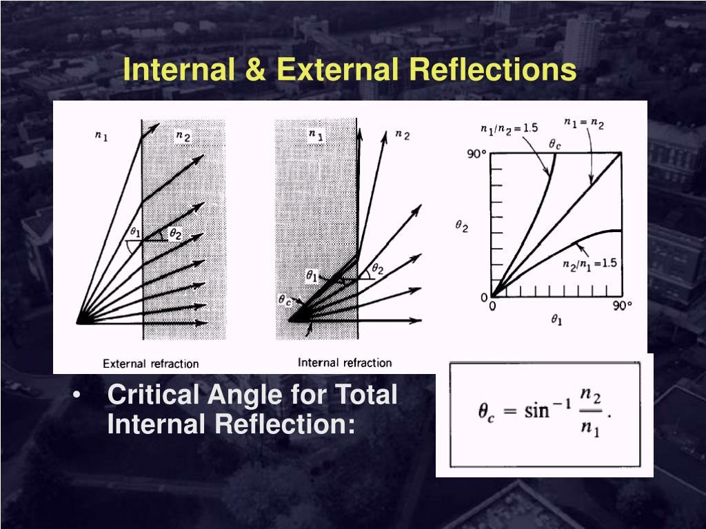 Internal & External Reflections