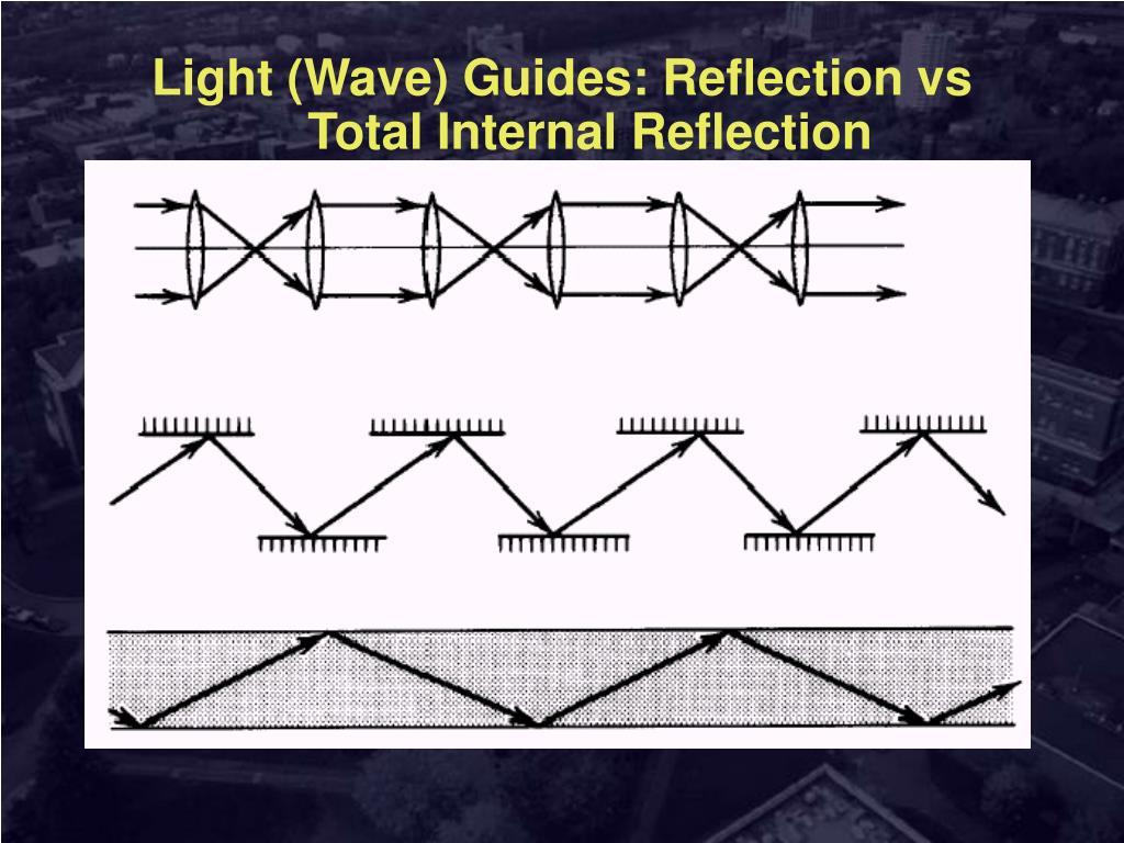 Light (Wave) Guides: Reflection vs Total Internal Reflection