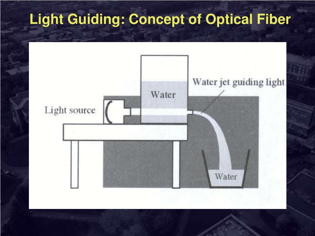 Light Guiding: Concept of Optical Fiber