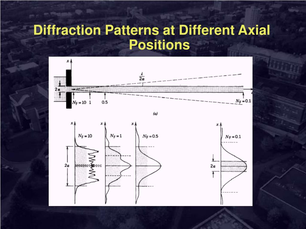 Diffraction Patterns at Different Axial Positions