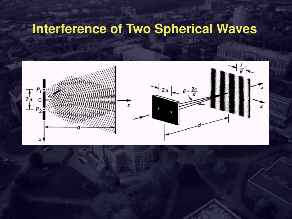 Interference of Two Spherical Waves