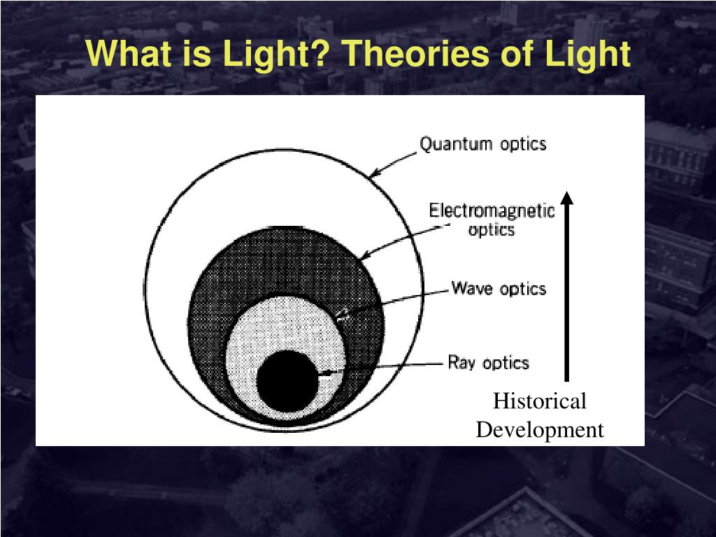 What is Light? Theories of Light