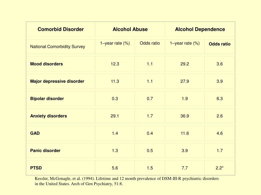 Comorbid Disorder