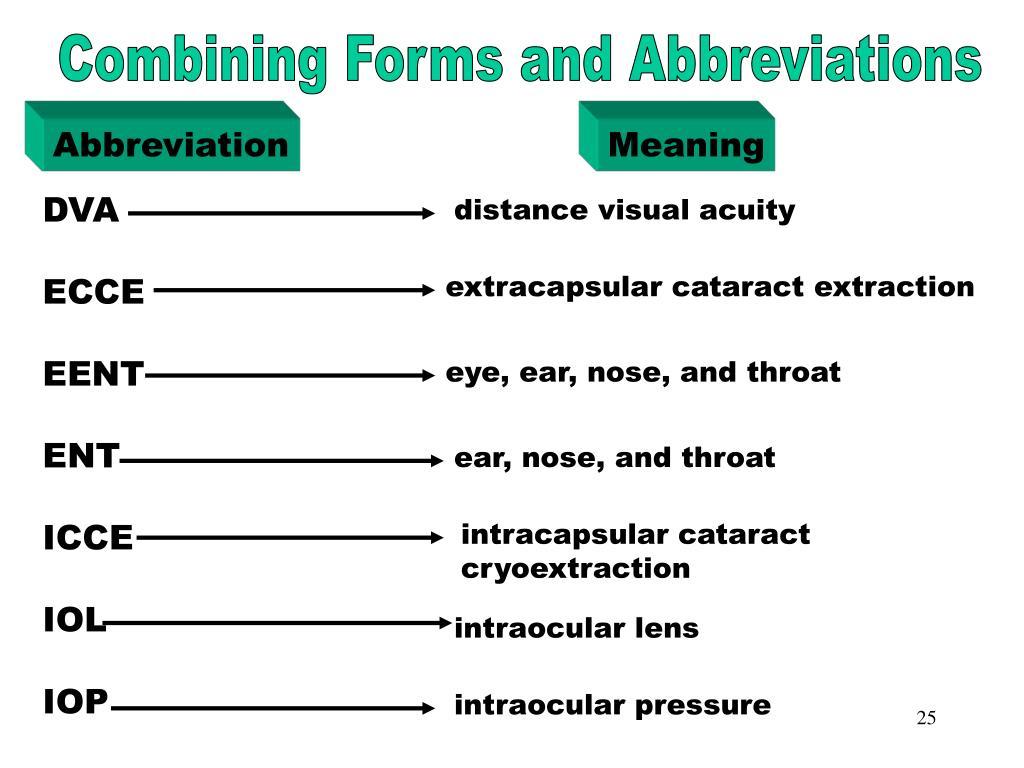 Combining Forms & Abbreviations (DVA)