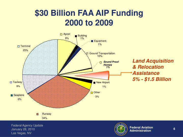 Ppt Rick Etter Airport Acquisition Specialist Faa Office Of Airport Planning And Programming
