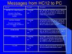 messages from hc12 to pc