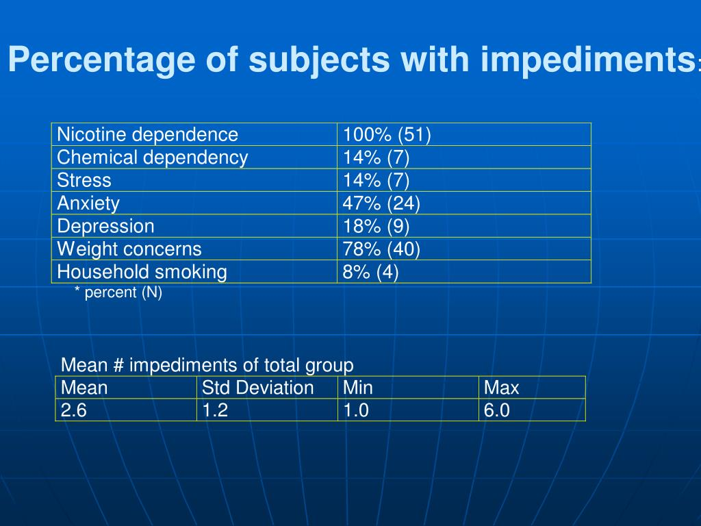 Percentage of subjects with impediments
