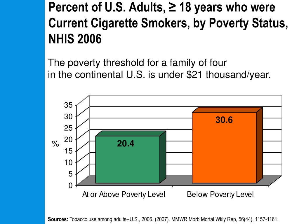 Percent of U.S. Adults, ≥ 18 years who were Current Cigarette Smokers, by Poverty Status, NHIS 2006