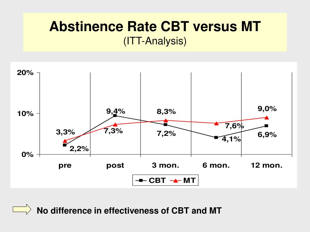 No difference in effectiveness of CBT and MT