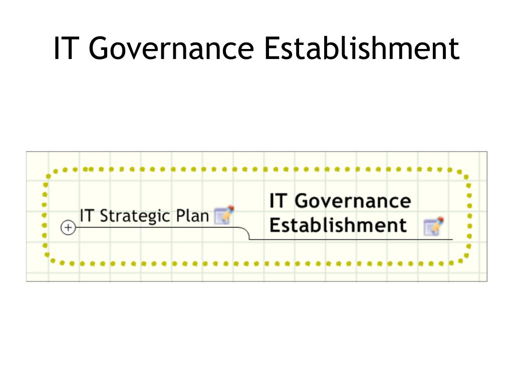 IT Governance Establishment