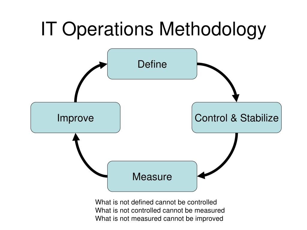 IT Operations Methodology