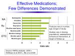 effective medications few differences demonstrated