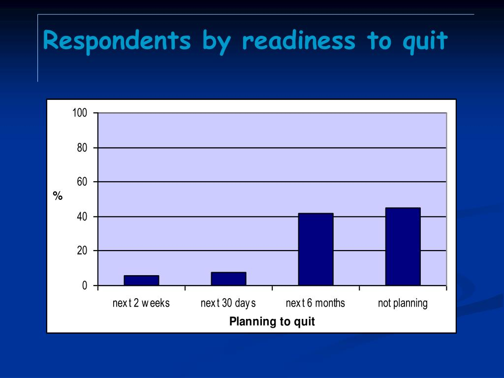 Respondents by readiness to quit