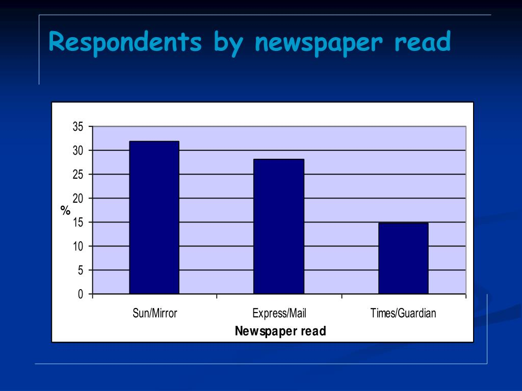 Respondents by newspaper read
