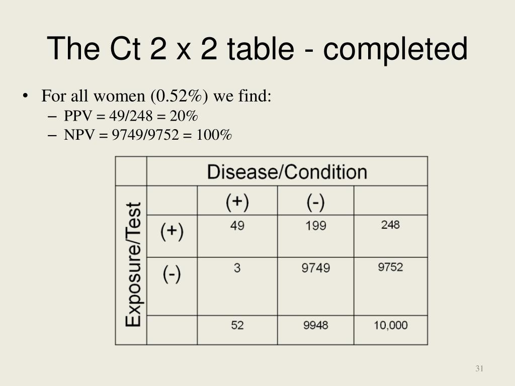 The Ct 2 x 2 table - completed