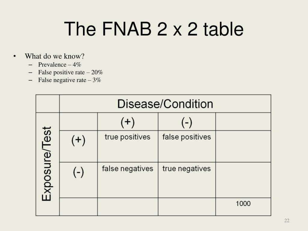 The FNAB 2 x 2 table