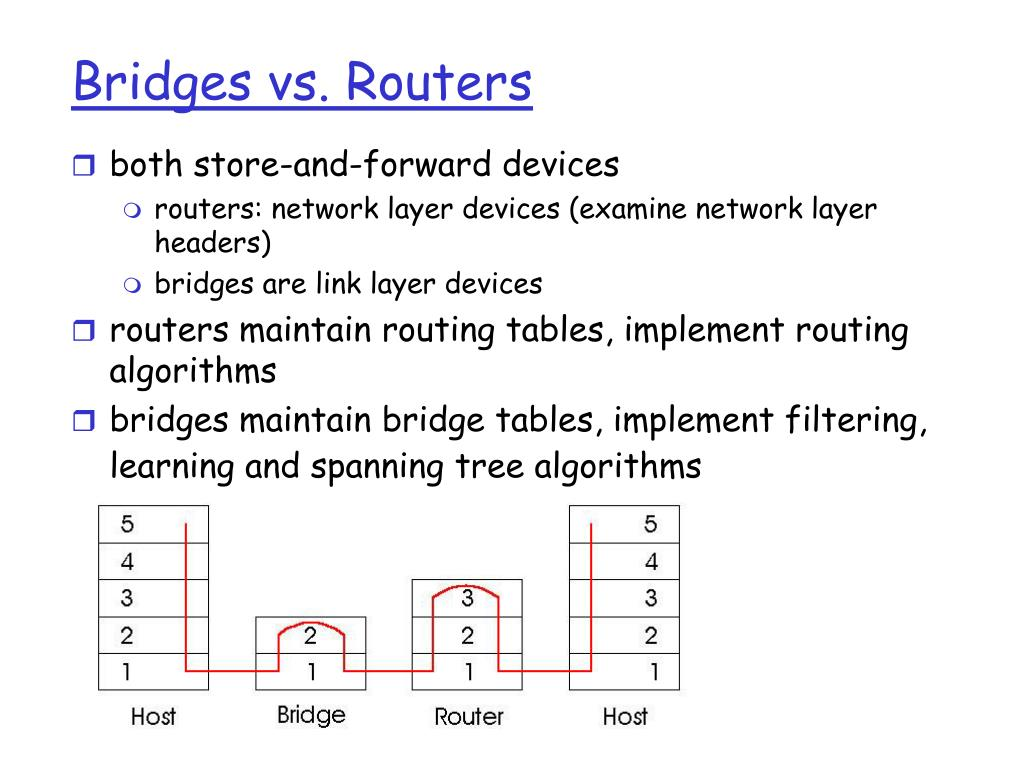 Bridges vs. Routers
