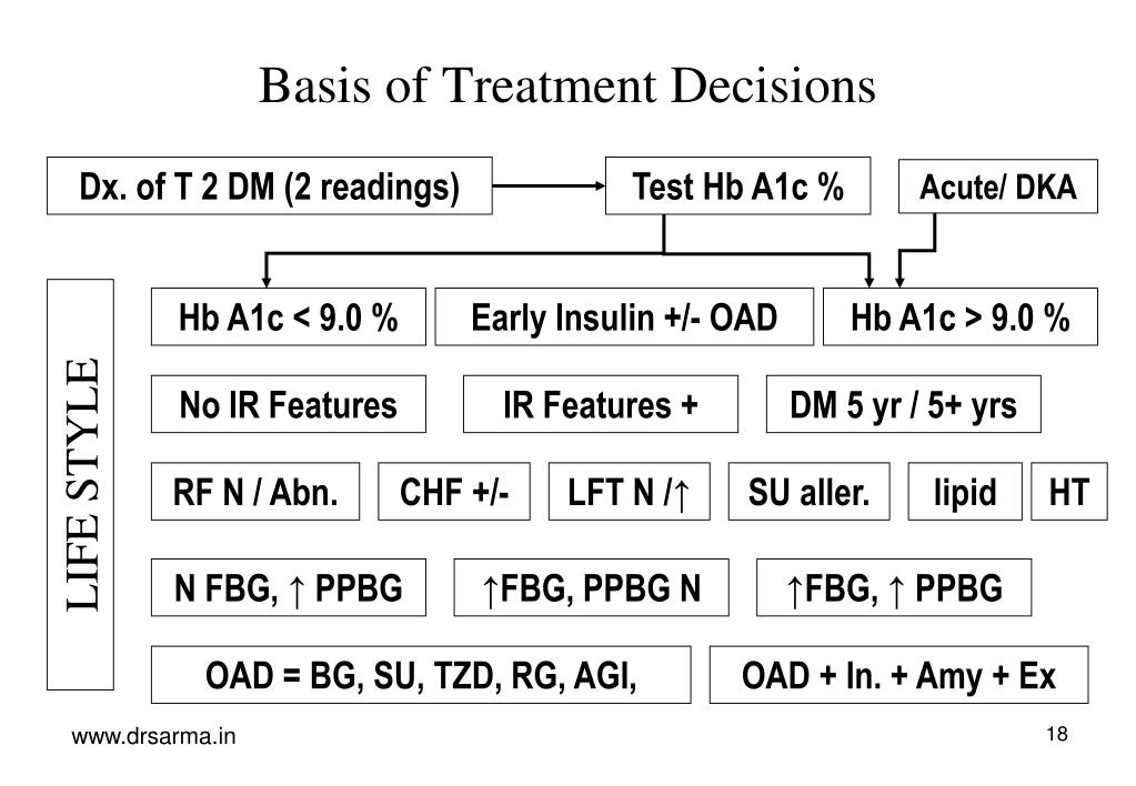 Basis of Treatment Decisions